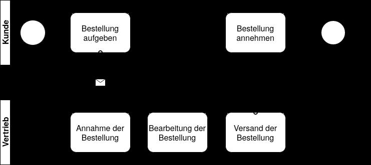 BPMN_Beispiel
