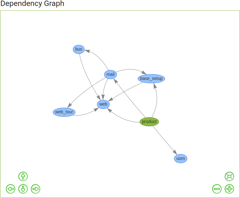 dependency_graph_light_odoo-code-search