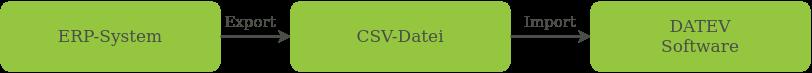 DATEVclassic