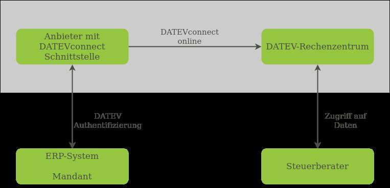 DATEVconnectOnline