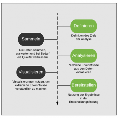 Prozess der Datanenalyse